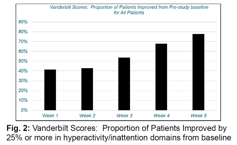 Graph showing fasoracetam improves ADHD Symptoms
