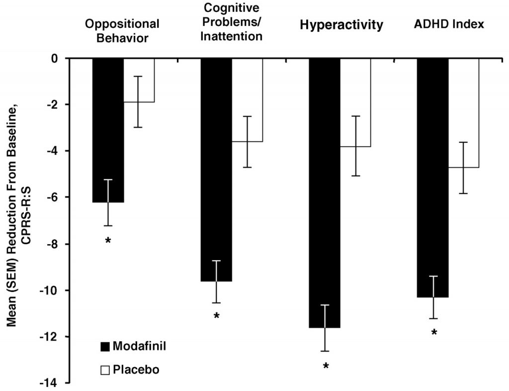 Graph showing a significant decrease in ADHD Symptoms