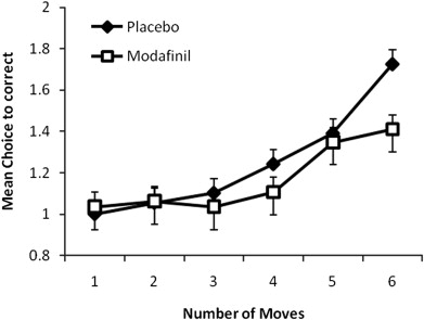 Graph showing modafinil decreasing the number of moves required to get a correct answer relative to placebo
