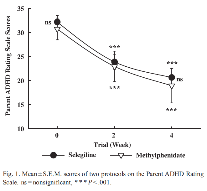 Graph comparing the effects of methylphenidate vs selegiline on ADHD