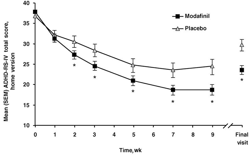 Graph showing modafinil's benefit vs placebo