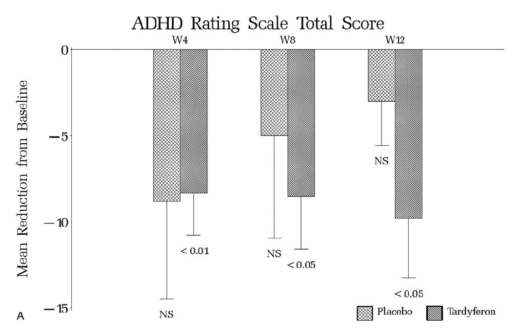 Graph showing the difference between placebo and iron supplementation in the treatment of ADHD
