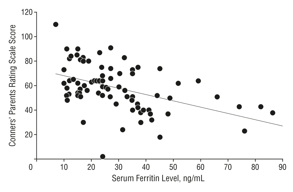 Graph showing a linear relationship between ADHD symptoms and serum ferritin levels